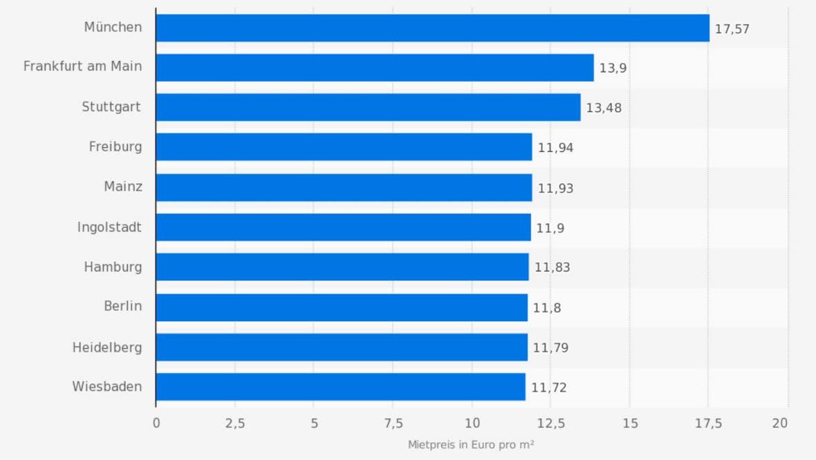 Die Statistik des Tages: Städte mit den höchsten Mietpreisen in Deutschland Q1 2018