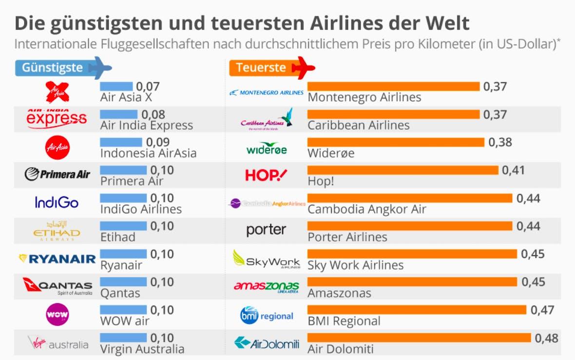 Die Statistik des Tages: Die günstigsten und teuersten Airlines der Welt