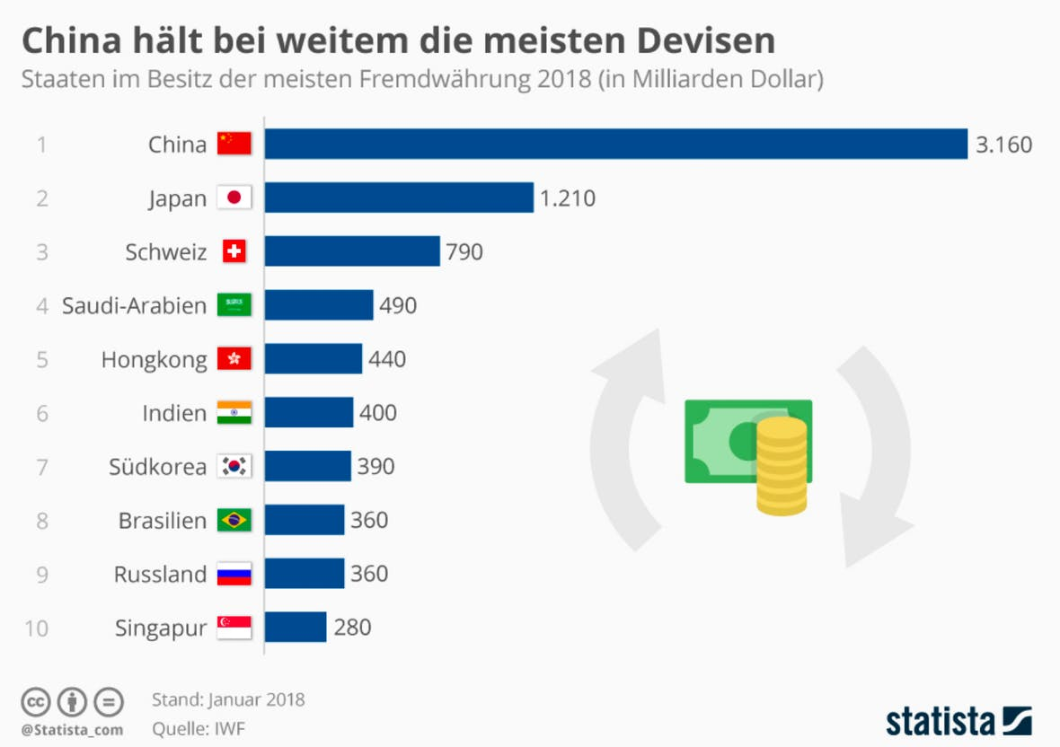 Statistik des Tages: China hält bei weitem die meisten Devisen