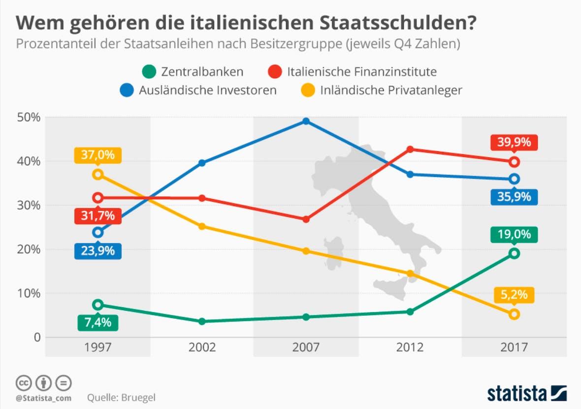 Die Statistik des Tages - Wem gehören die italienischen Staatsschulden?