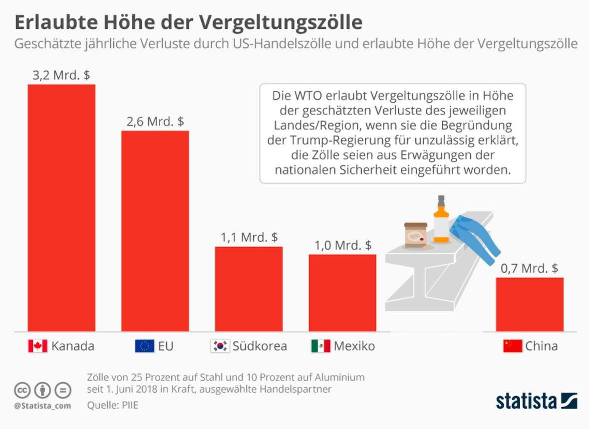 Die Statistik des Tages: Erlaubte Höhe der Vergeltungszölle