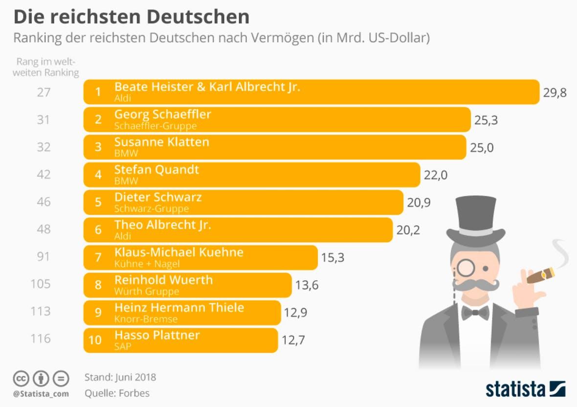 Die Statistik des Tages: Die reichsten Deutschen