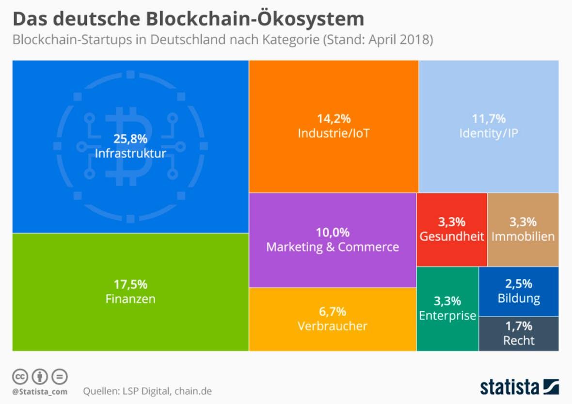 Die Statistik des Tages - Das deutsche Blockchain-Ökosystem