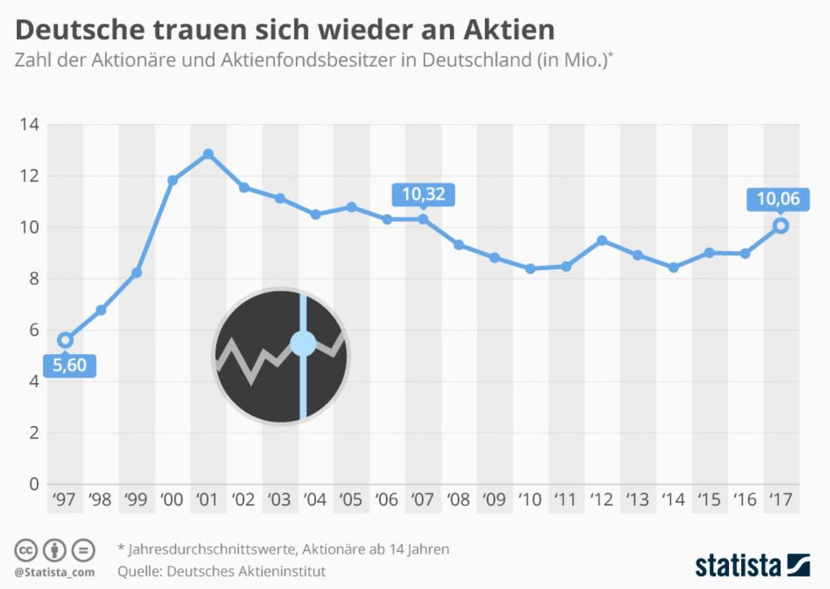 Die Statistik des Tages: Deutsche trauen sich wieder an Aktien
