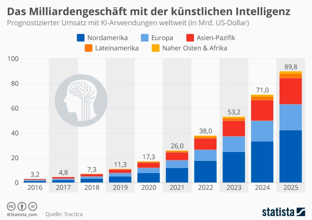 Die Statistik des Tages: Das Milliardengeschäft mit der künstlichen Intelligenz