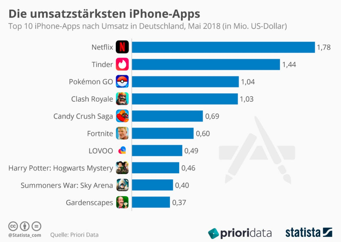 Die Statistik des Tages: Die umsatzstärksten iPhone-Apps