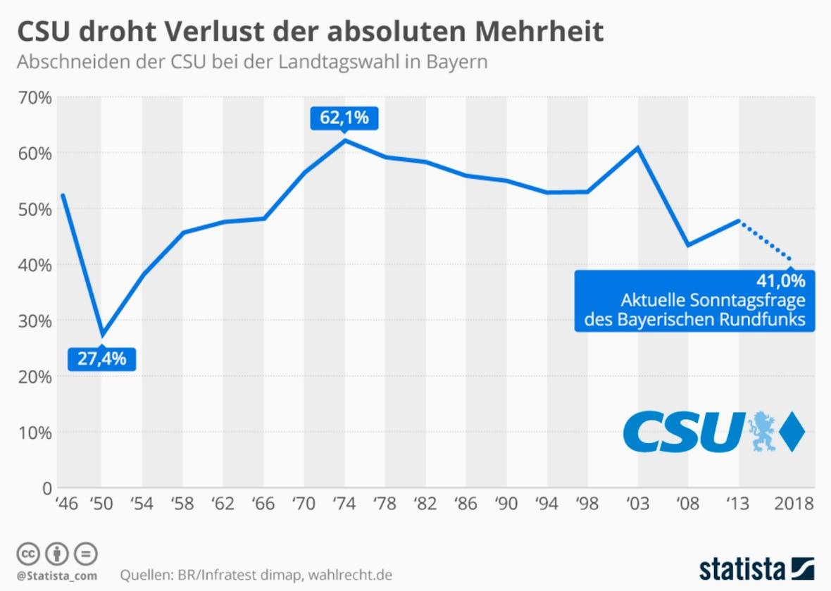 Die Statistik des Tages: CSU droht Verlust der absoluten Mehrheit