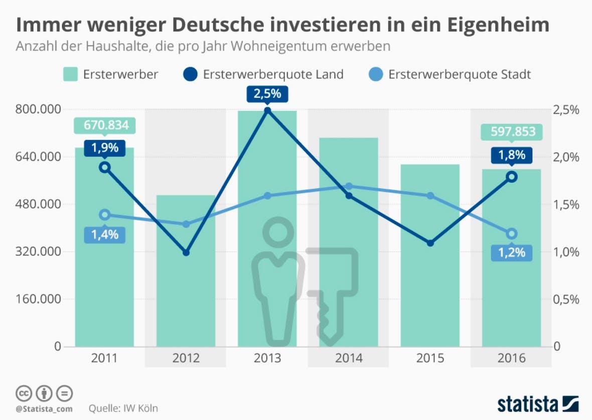 Die Statistik des Tages: Immer weniger Deutsche investieren in ein Eigenheim
