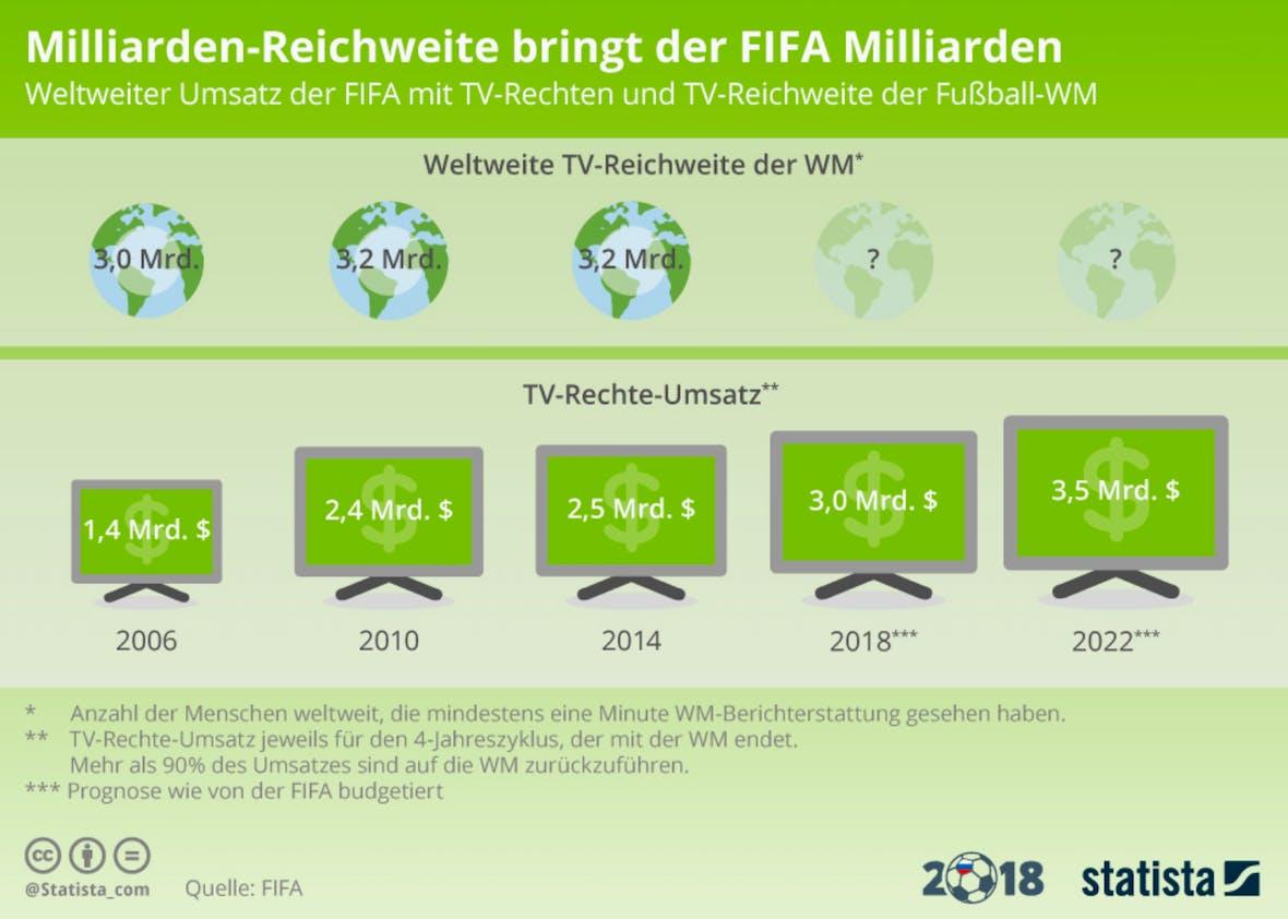 Die Statistik des Tages: Milliarden-Reichweite bringt FIFA Milliarden