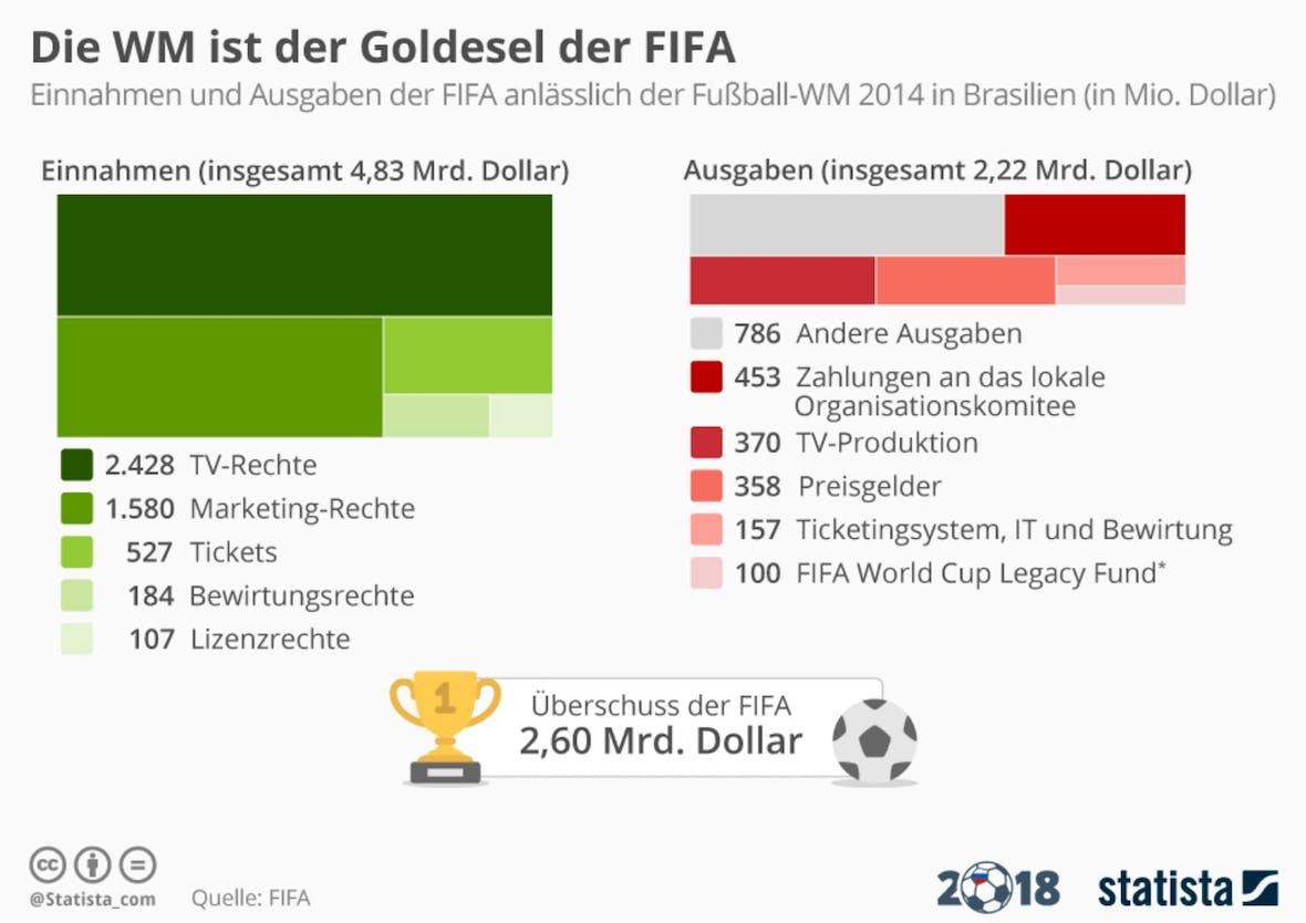 Die Statistik des Tages: Die WM ist der Goldesel der FIFA