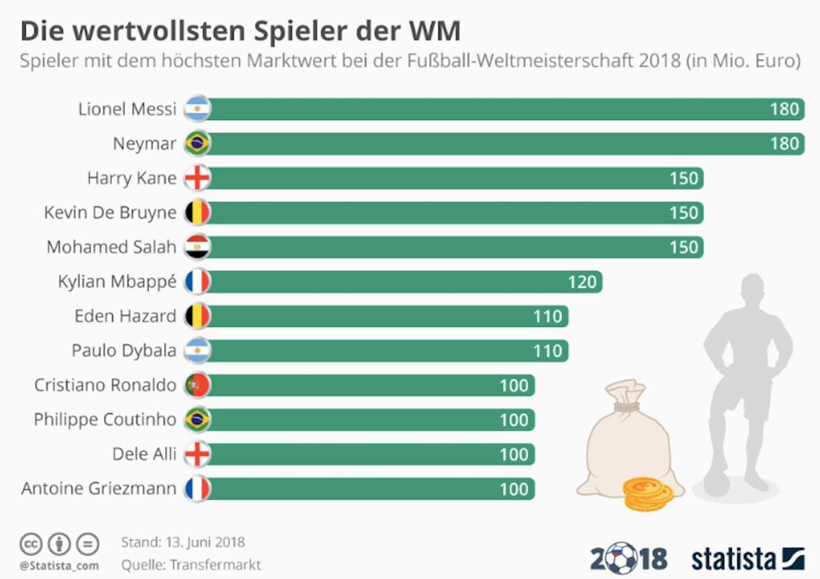 Die Statistik des Tages: Die wertvollsten Spieler der WM 2018