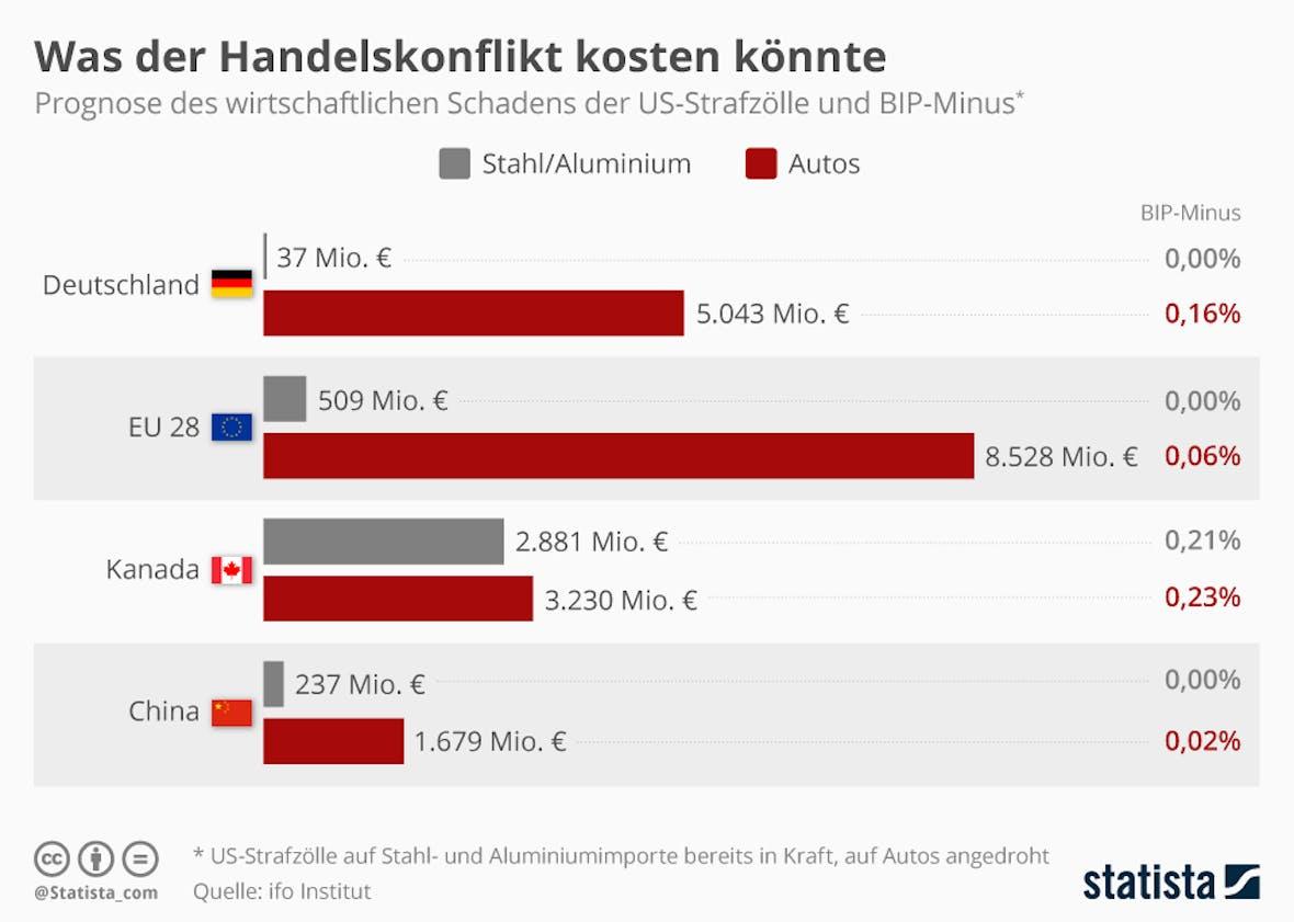 Die Statistik des Tages: Was der Handelskonflikt kosten könnte