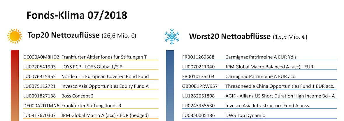Das Netfonds Fonds-Klima im Juli 2018