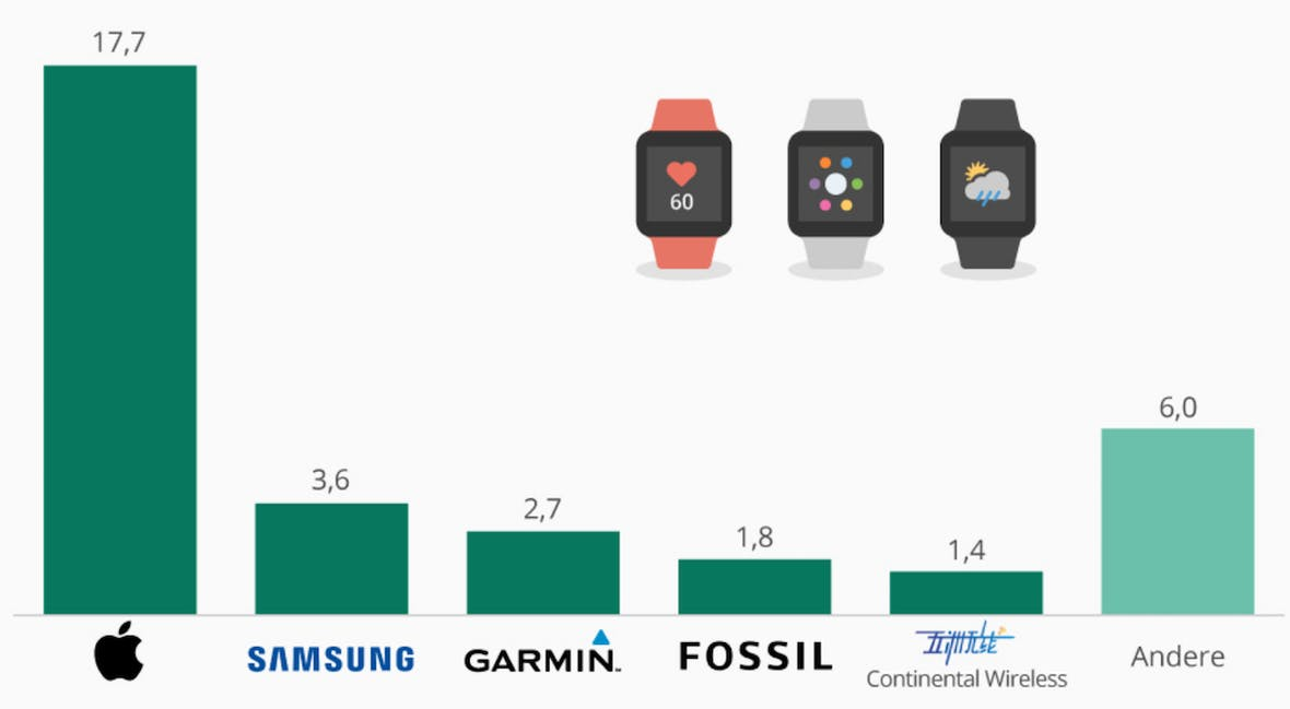 Apple dominiert auch den Smartwatch-Markt