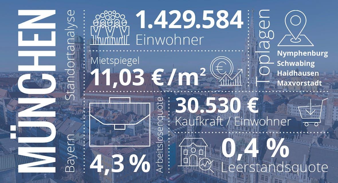 München: Diese Städte versprechen die beste Rendite! (Teil 4/7)