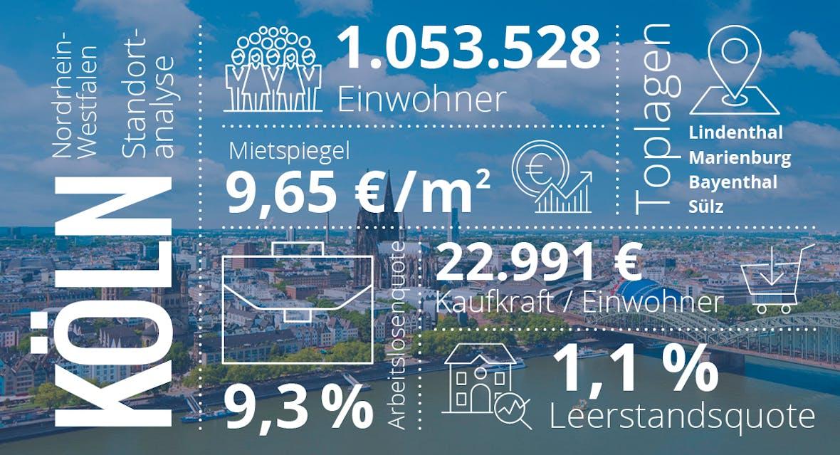 Köln: Diese Städte versprechen die beste Rendite! (Teil 5/7)