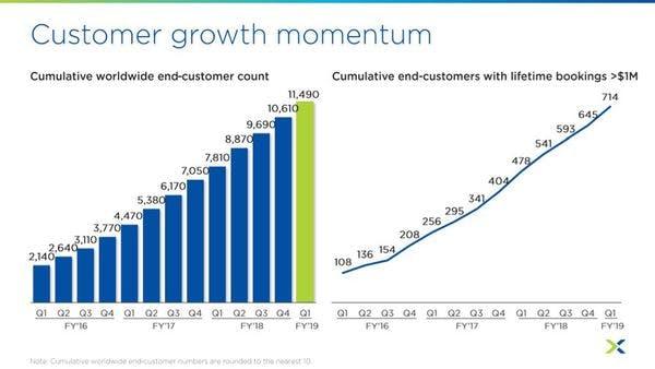Nutanix Aktie starkes Wachstum der Kunden