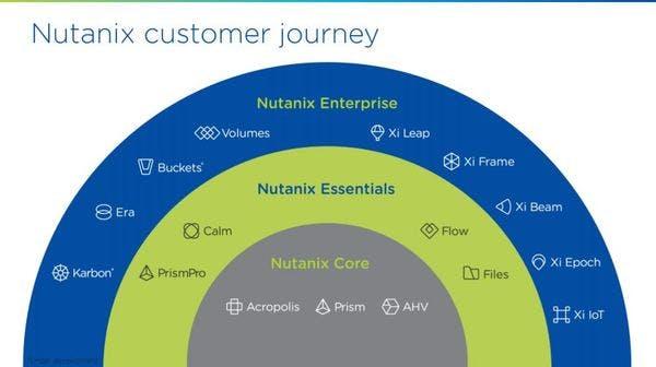 Nutanix Aktie neue Customer Journey für die Zukunft