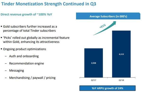 Match Group Aktie Update Monetarisierung in Q3 Anstieg gegenüber Vorjahresquartal